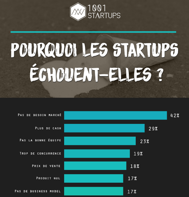 1001startups - causes echecs startups