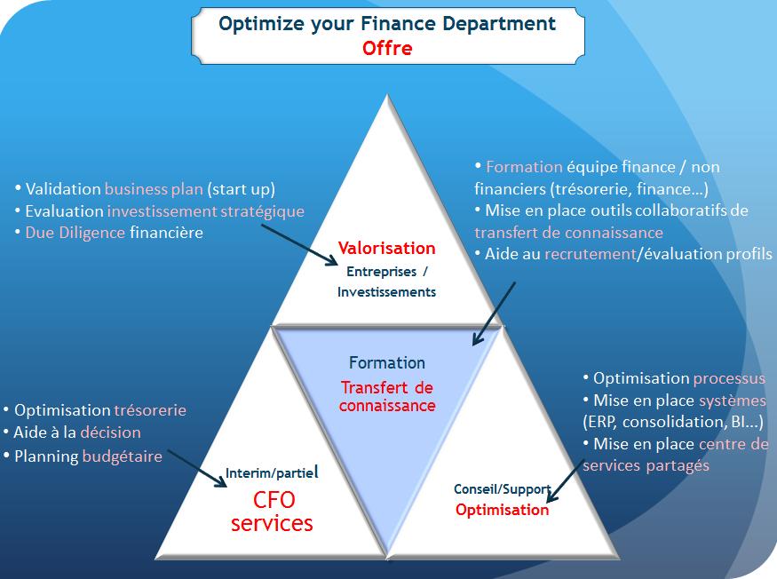 Offre gestion financière OYFD
