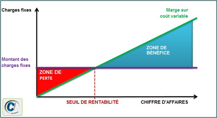 Schéma seuil de rentabilité